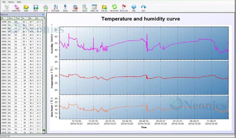 Data Logger เครื่องบันทึกอุณหภูมิ ความชื้น Benetech รุ่น GM1365