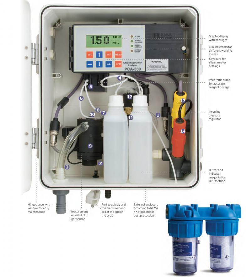 เครื่องวัดและควบคุมค่ากรดด่าง คลอรีน pH Chlorine Analyzer Controller รุ่น PCA320