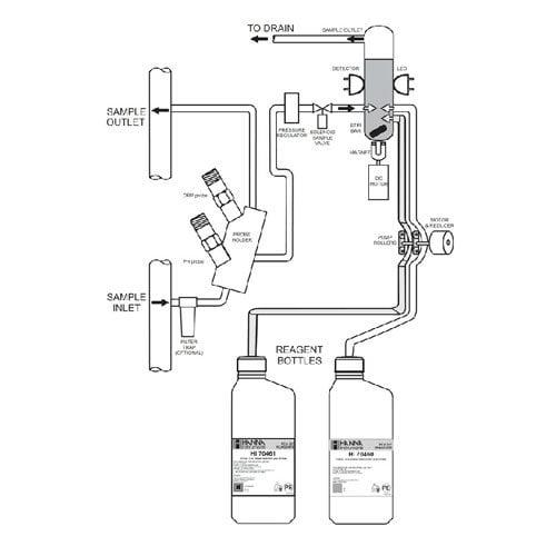 เครื่องวัดและควบคุม pH ORP Chlorine Analyzer Controller รุ่น PCA330