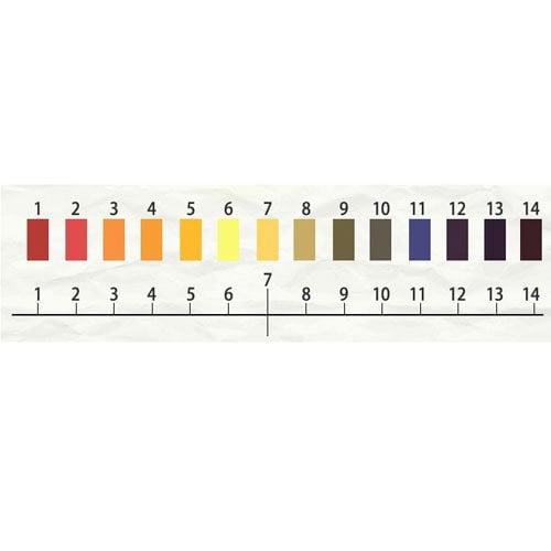 กระดาษลิตมัสวัดค่าpH แบบตลับย่านการวัด 1-14pH (ยาว 5เมตร)