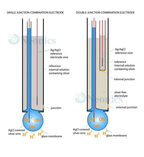 หัววัด pH electrode