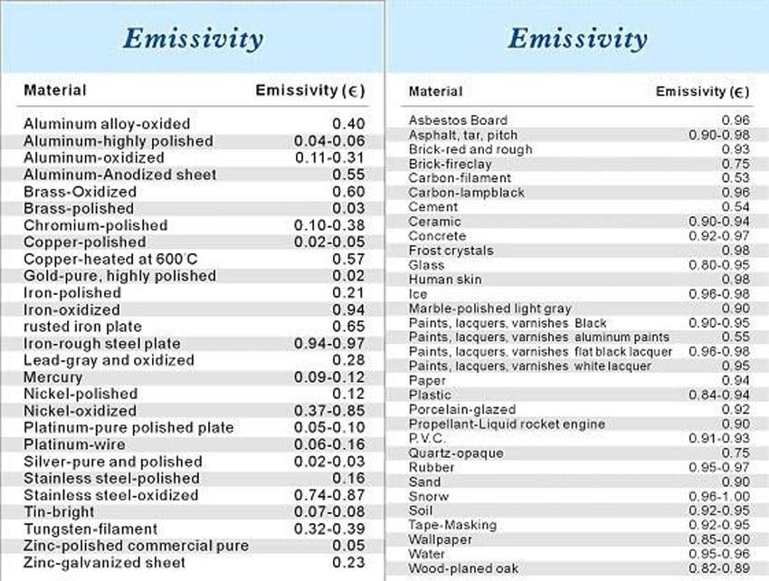 ตารางค่า Emitsitivity