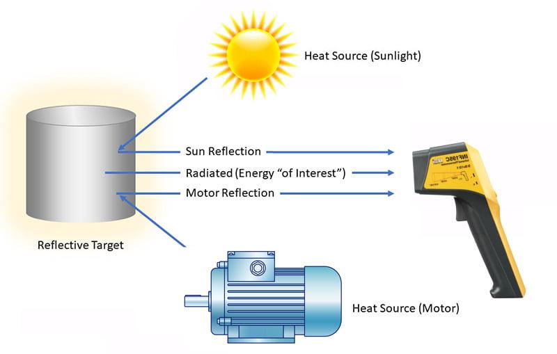 ผลกระทบ Emissivity กับอินฟราเรดเทอร์โมมิเตอร์