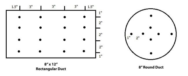 ตัวอย่างตำแหน่งที่วัด CFM CMM