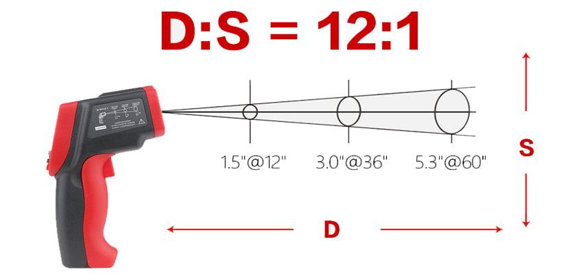 ระยะ D:S = 12:1 (Distance to Spot Ratio)