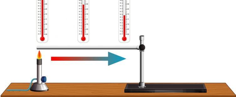 Thermometer คืออะไร
