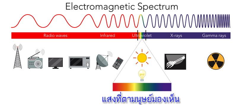 แสงเป็นพลังงานแม่เหล็กไฟฟ้า