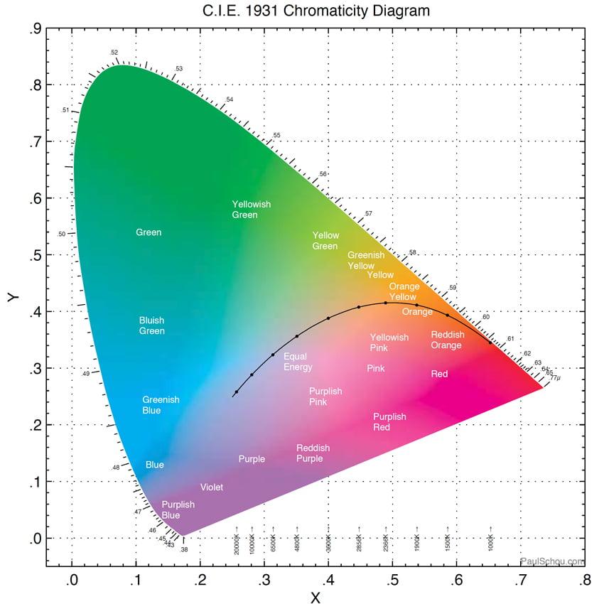 แผนภาพสี CIE1931